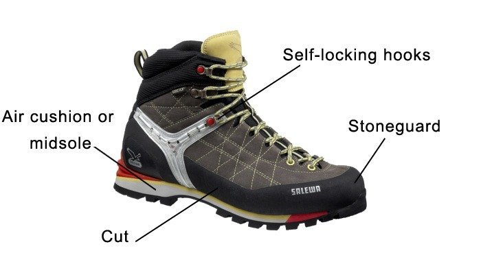 Essential components of your hiking shoes