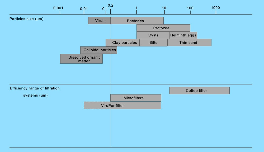 Microorganisms and particles size classification