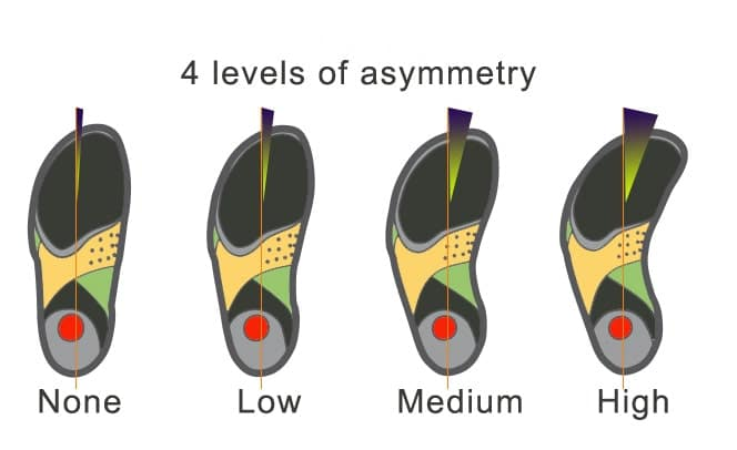 Climbing shoes level of asymmetry