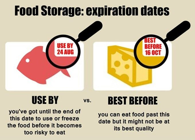 Use By Date (UBD) and Best Before Date (BBD)
